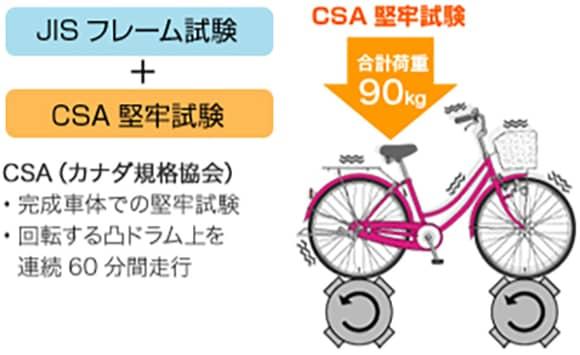 JISフレーム試験+CSA堅牢試験 CSA(カナダ規格協会) 完成車体での堅牢試験 回転する凸ドラム上を連続60分間走行 合計荷重90kg